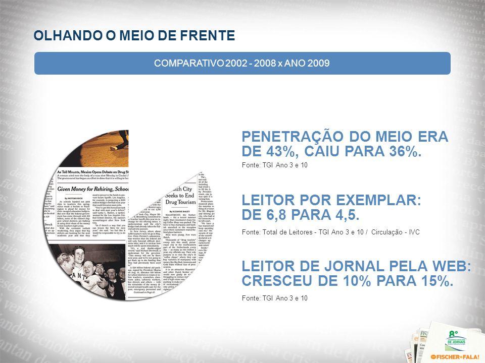 OLHANDO O MEIO DE FRENTE PENETRAÇÃO DO MEIO ERA DE 43%, CAIU PARA 36%. Fonte: TGI Ano 3 e 10 LEITOR POR EXEMPLAR: DE 6,8 PARA 4,5. Fonte: Total de Lei