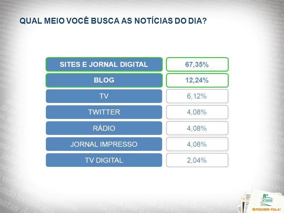 QUAL MEIO VOCÊ BUSCA AS NOTÍCIAS DO DIA? SITES E JORNAL DIGITAL67,35%BLOG12,24% TV 6,12% TWITTER 4,08% RÁDIO 4,08% JORNAL IMPRESSO 4,08% TV DIGITAL 2,