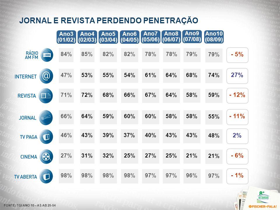 JORNAL E REVISTA PERDENDO PENETRAÇÃO 98% 84% 47% 71% 66% 46% 27% 98% 85% 53% 72% 64% 43% 31% 98% 82% 55% 68% 59% 39% 32% Ano3 (01/02) Ano4 (02/03) Ano