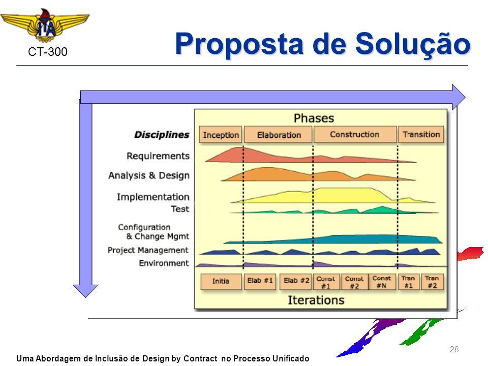 CT-300 28 Uma Abordagem de Inclusão de Design by Contract no Processo Unificado Proposta de Solução
