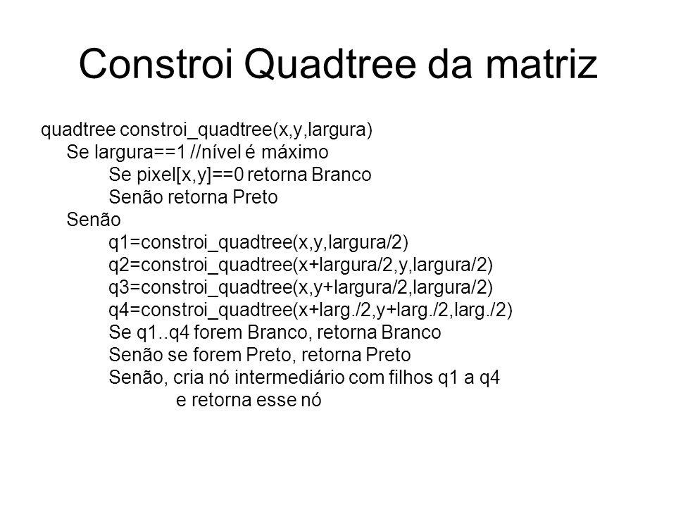 Constroi Quadtree da matriz quadtree constroi_quadtree(x,y,largura) Se largura==1 //nível é máximo Se pixel[x,y]==0 retorna Branco Senão retorna Preto Senão q1=constroi_quadtree(x,y,largura/2) q2=constroi_quadtree(x+largura/2,y,largura/2) q3=constroi_quadtree(x,y+largura/2,largura/2) q4=constroi_quadtree(x+larg./2,y+larg./2,larg./2) Se q1..q4 forem Branco, retorna Branco Senão se forem Preto, retorna Preto Senão, cria nó intermediário com filhos q1 a q4 e retorna esse nó