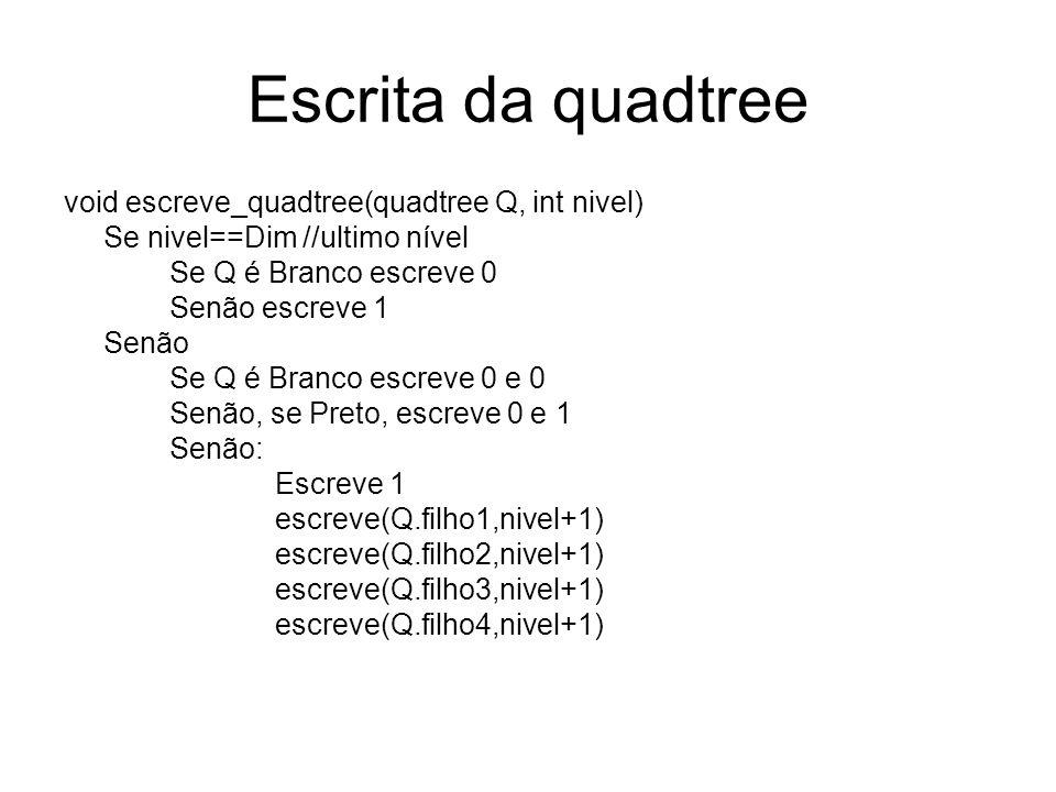 Escrita da quadtree void escreve_quadtree(quadtree Q, int nivel) Se nivel==Dim //ultimo nível Se Q é Branco escreve 0 Senão escreve 1 Senão Se Q é Branco escreve 0 e 0 Senão, se Preto, escreve 0 e 1 Senão: Escreve 1 escreve(Q.filho1,nivel+1) escreve(Q.filho2,nivel+1) escreve(Q.filho3,nivel+1) escreve(Q.filho4,nivel+1)
