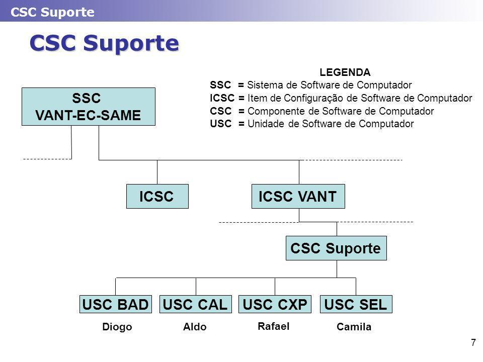 CSC Suporte 7 SSC VANT-EC-SAME ICSC VANT CSC Suporte ICSC USC BAD LEGENDA SSC = Sistema de Software de Computador ICSC = Item de Configuração de Software de Computador CSC = Componente de Software de Computador USC = Unidade de Software de Computador USC SELUSC CXPUSC CAL DiogoAldo Rafael Camila