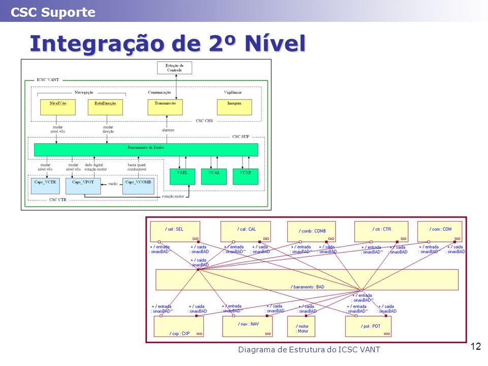 CSC Suporte 12 Integração de 2º Nível Diagrama de Estrutura do ICSC VANT