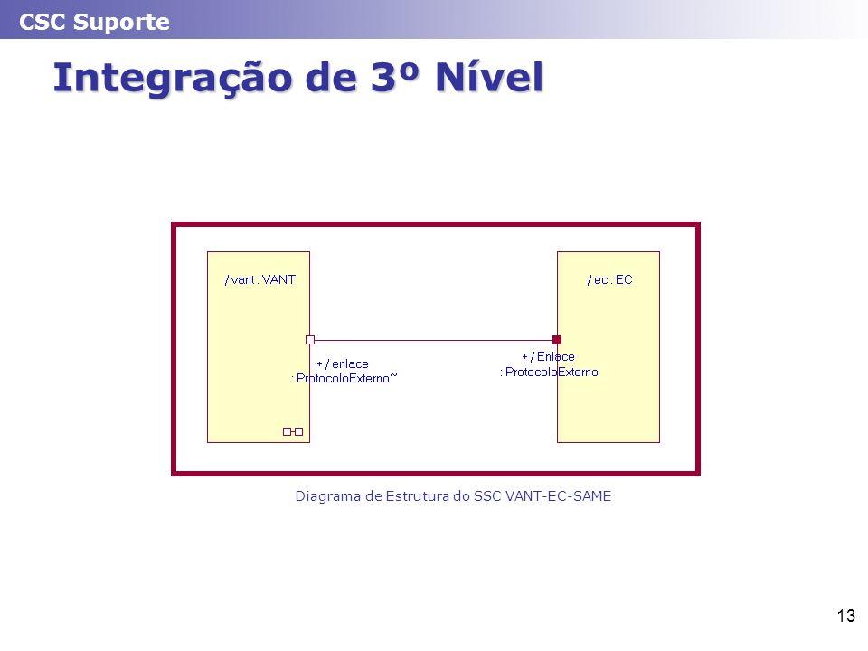 CSC Suporte 13 Integração de 3º Nível Diagrama de Estrutura do SSC VANT-EC-SAME
