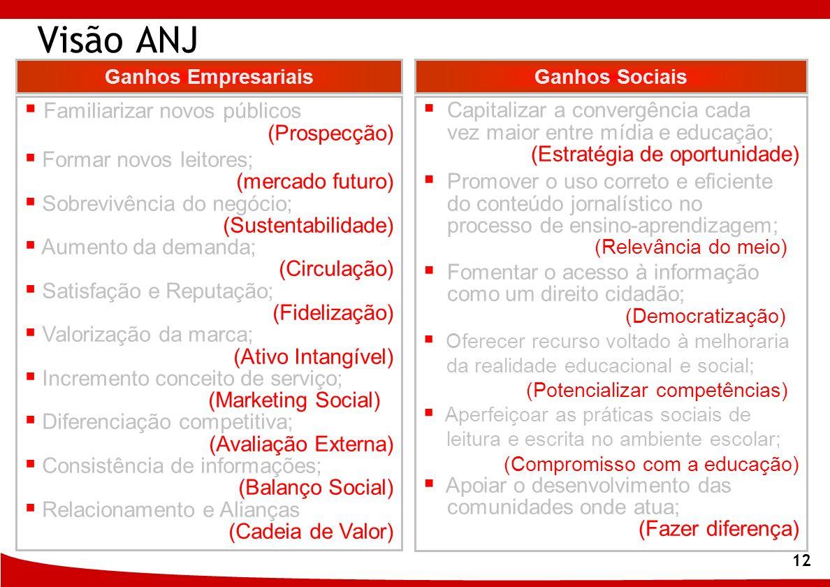 12 Visão ANJ Familiarizar novos públicos (Prospecção) Formar novos leitores; (mercado futuro) Sobrevivência do negócio; (Sustentabilidade) Aumento da