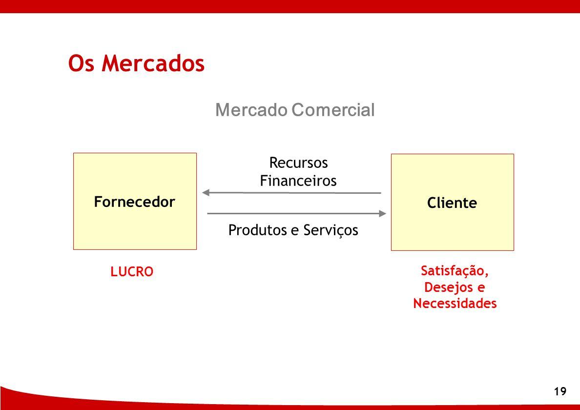19 Fornecedor Cliente Satisfação, Desejos e Necessidades LUCRO Produtos e Serviços Recursos Financeiros Os Mercados Mercado Comercial