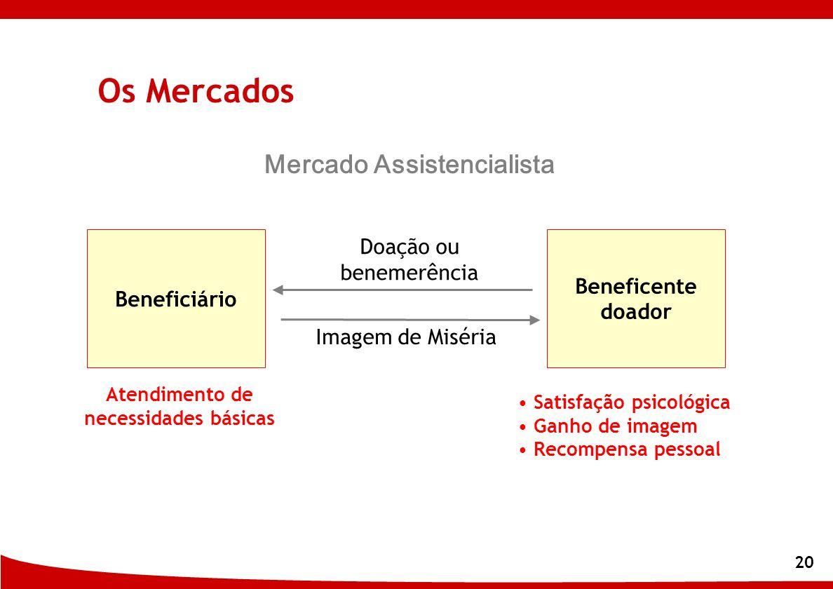 20 Beneficente doador Satisfação psicológica Ganho de imagem Recompensa pessoal Doação ou benemerência Imagem de Miséria Beneficiário Atendimento de n