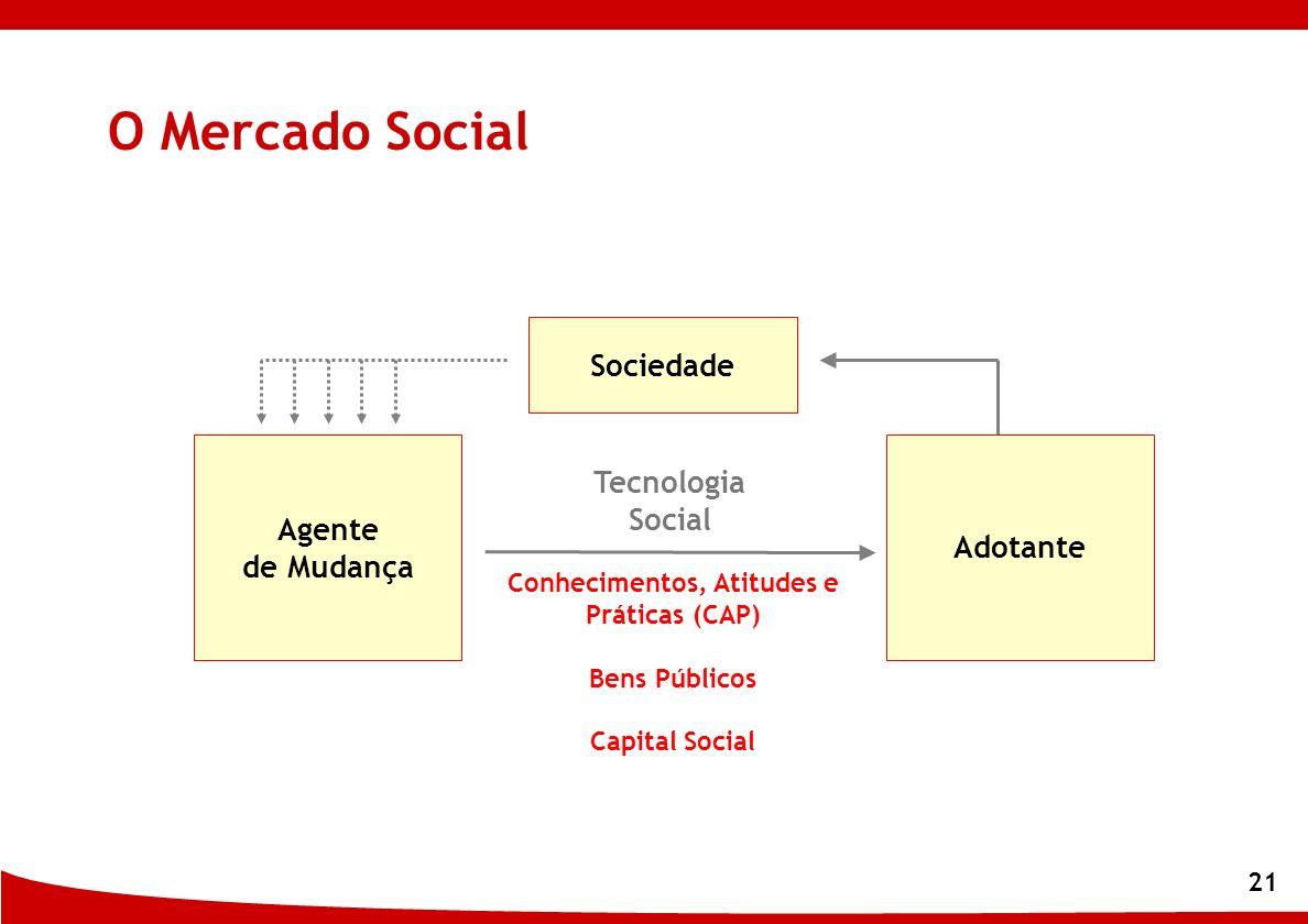 21 Adotante Conhecimentos, Atitudes e Práticas (CAP) Bens Públicos Capital Social Agente de Mudança Sociedade O Mercado Social Tecnologia Social