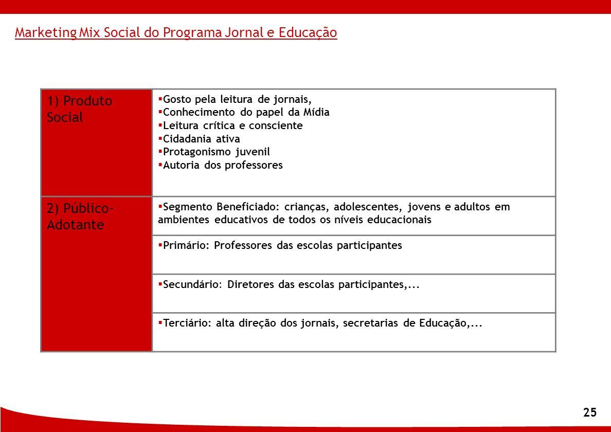 25 1) Produto Social Gosto pela leitura de jornais, Conhecimento do papel da Mídia Leitura crítica e consciente Cidadania ativa Protagonismo juvenil A