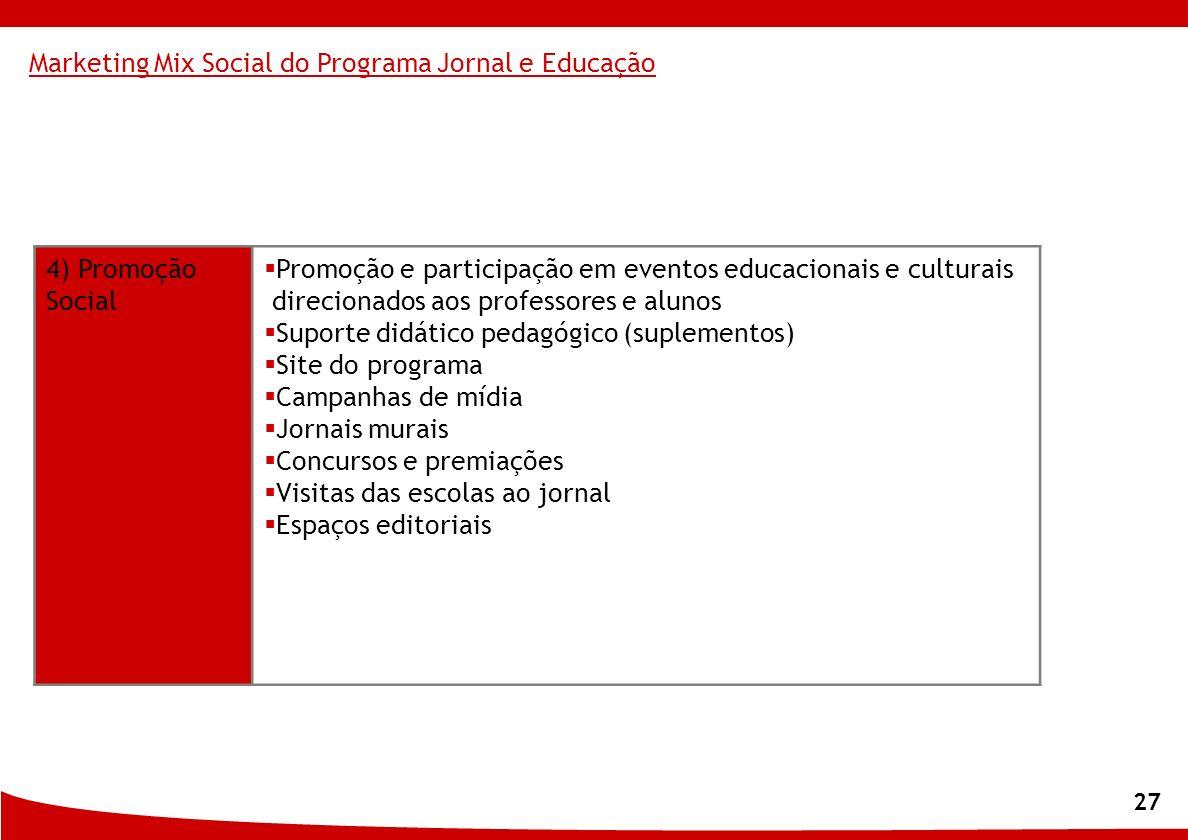 27 4) Promoção Social Promoção e participação em eventos educacionais e culturais direcionados aos professores e alunos Suporte didático pedagógico (s