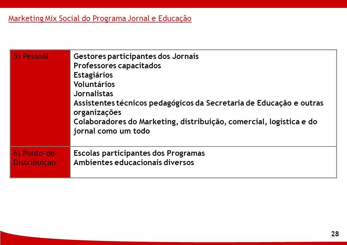 28 5) PessoalGestores participantes dos Jornais Professores capacitados Estagiários Voluntários Jornalistas Assistentes técnicos pedagógicos da Secret