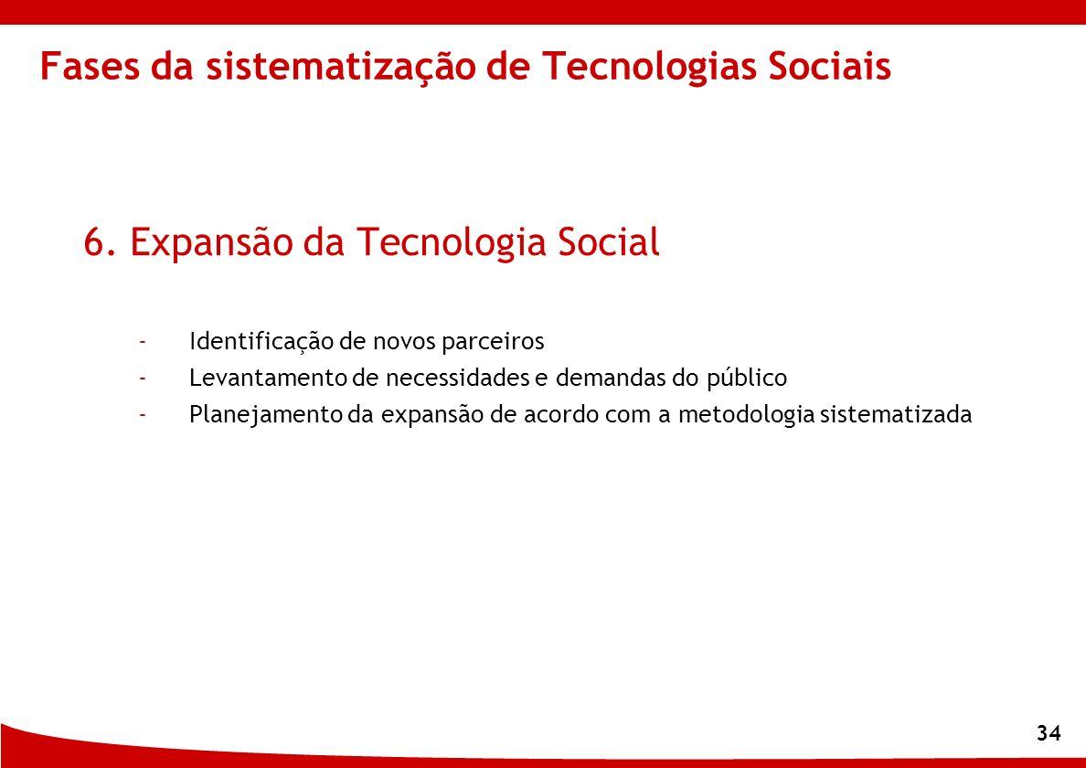 34 6. Expansão da Tecnologia Social -Identificação de novos parceiros -Levantamento de necessidades e demandas do público -Planejamento da expansão de