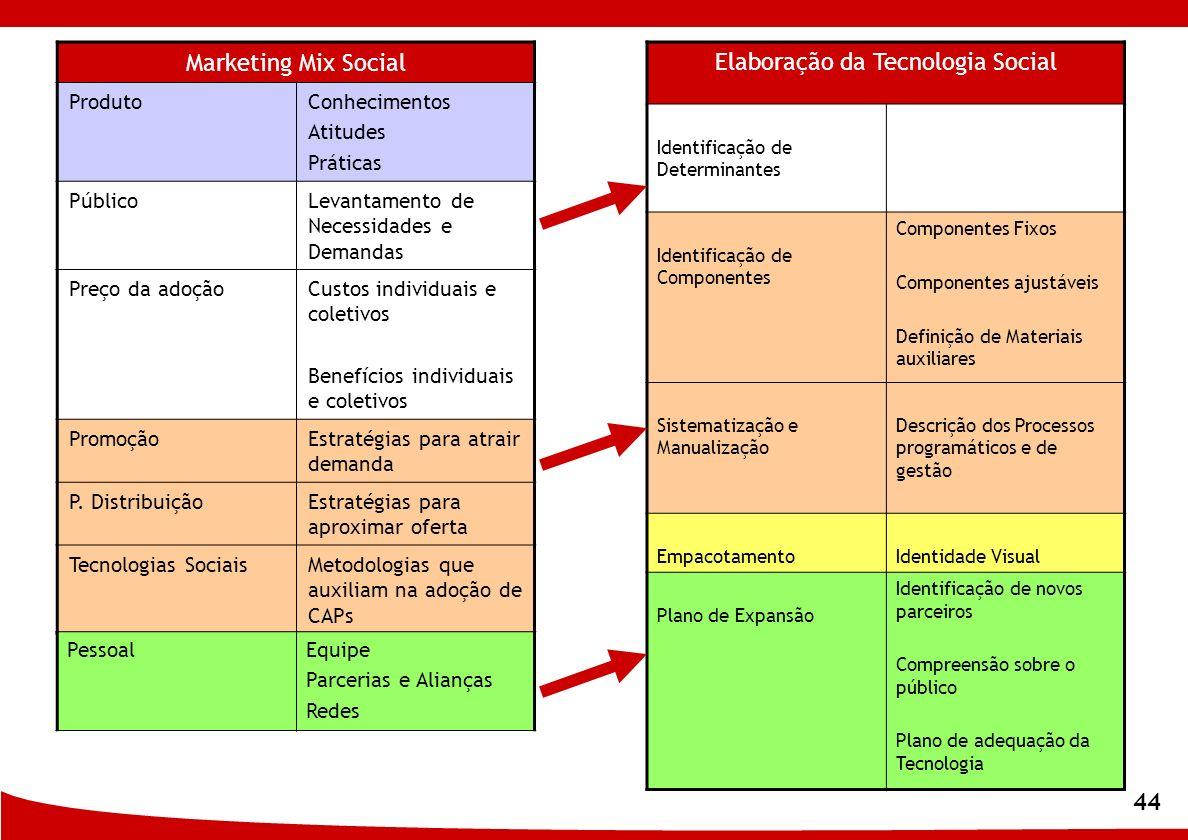 44 Marketing Mix Social ProdutoConhecimentos Atitudes Práticas PúblicoLevantamento de Necessidades e Demandas Preço da adoçãoCustos individuais e cole