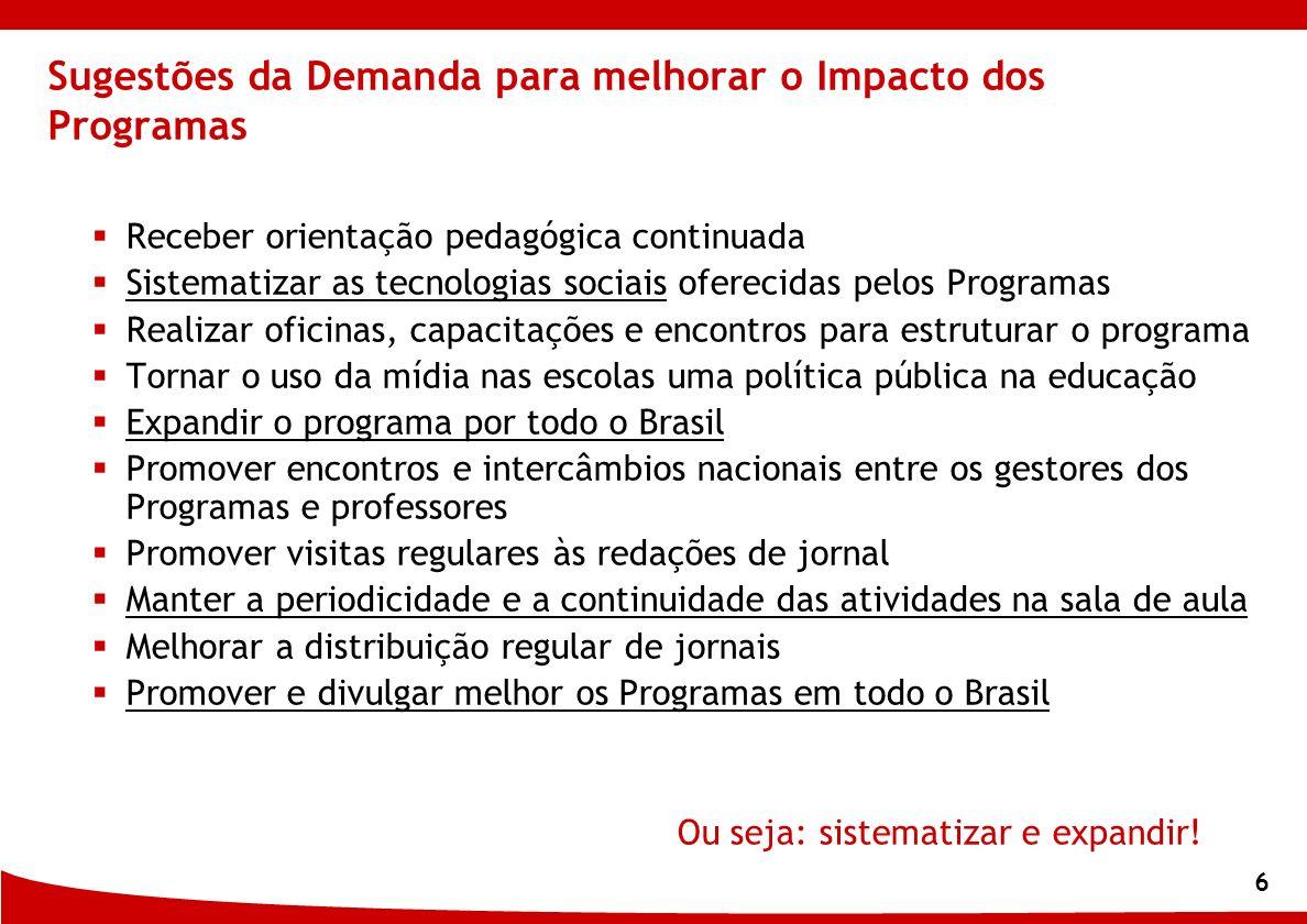 6 Sugestões da Demanda para melhorar o Impacto dos Programas Receber orientação pedagógica continuada Sistematizar as tecnologias sociais oferecidas p