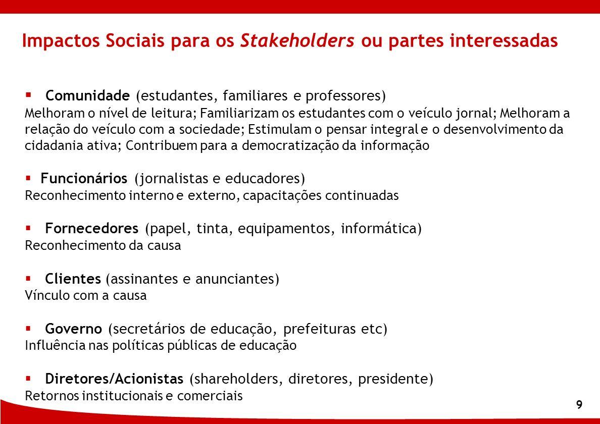 9 Impactos Sociais para os Stakeholders ou partes interessadas Comunidade (estudantes, familiares e professores) Melhoram o nível de leitura; Familiar