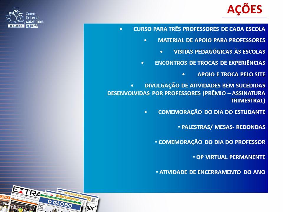AÇÕES CURSO PARA TRÊS PROFESSORES DE CADA ESCOLA MATERIAL DE APOIO PARA PROFESSORES VISITAS PEDAGÓGICAS ÀS ESCOLAS ENCONTROS DE TROCAS DE EXPERIÊNCIAS APOIO E TROCA PELO SITE DIVULGAÇÃO DE ATIVIDADES BEM SUCEDIDAS DESENVOLVIDAS POR PROFESSORES (PRÊMIO – ASSINATURA TRIMESTRAL) COMEMORAÇÃO DO DIA DO ESTUDANTE PALESTRAS/ MESAS- REDONDAS COMEMORAÇÃO DO DIA DO PROFESSOR OP VIRTUAL PERMANENTE ATIVIDADE DE ENCERRAMENTO DO ANO
