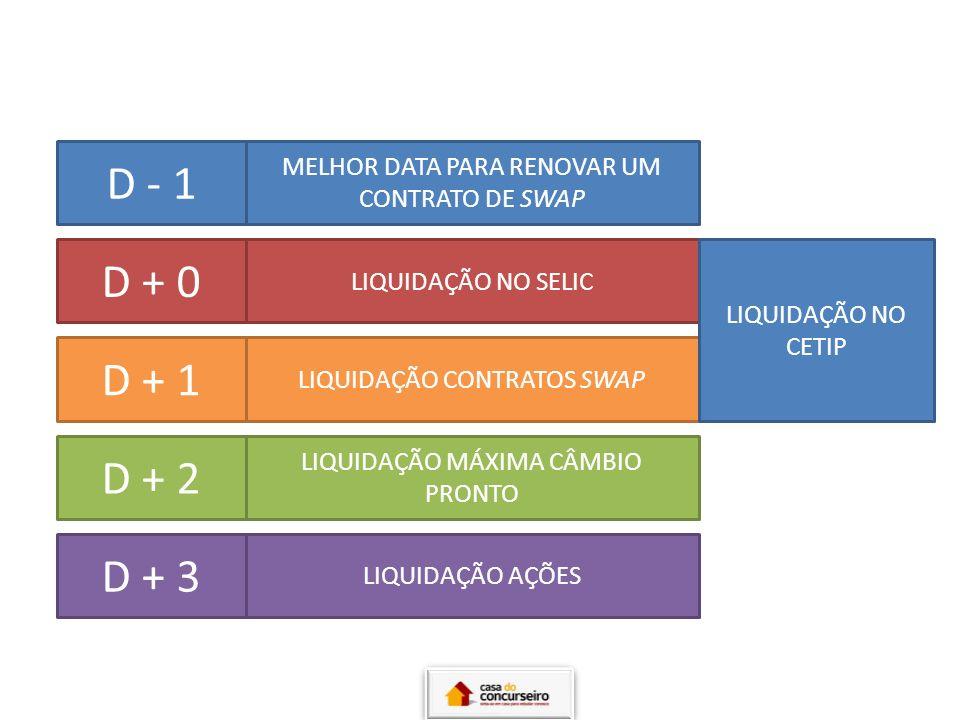 D + 0 D + 1 D + 2 D + 3 D - 1 MELHOR DATA PARA RENOVAR UM CONTRATO DE SWAP LIQUIDAÇÃO NO SELIC LIQUIDAÇÃO CONTRATOS SWAP LIQUIDAÇÃO MÁXIMA CÂMBIO PRON