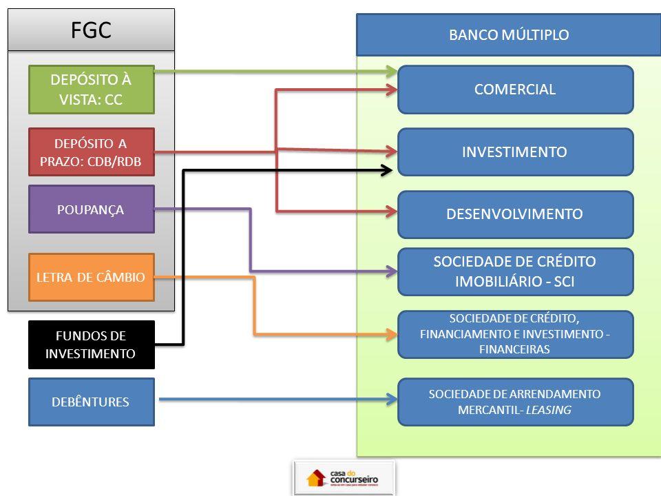 CNPC PREVIC PREVIDÊNCIA FECHADA (FUNDOS DE PENSÃO) CRPC CNSP SUSEP SEGUROS PREVIDÊNCIA ABERTA CAPITALIZAÇÃO CRSNSP ALIQUOTA DE IMPOSTO DE RENDA: PROGRESSIVA E REGRESSIVA.