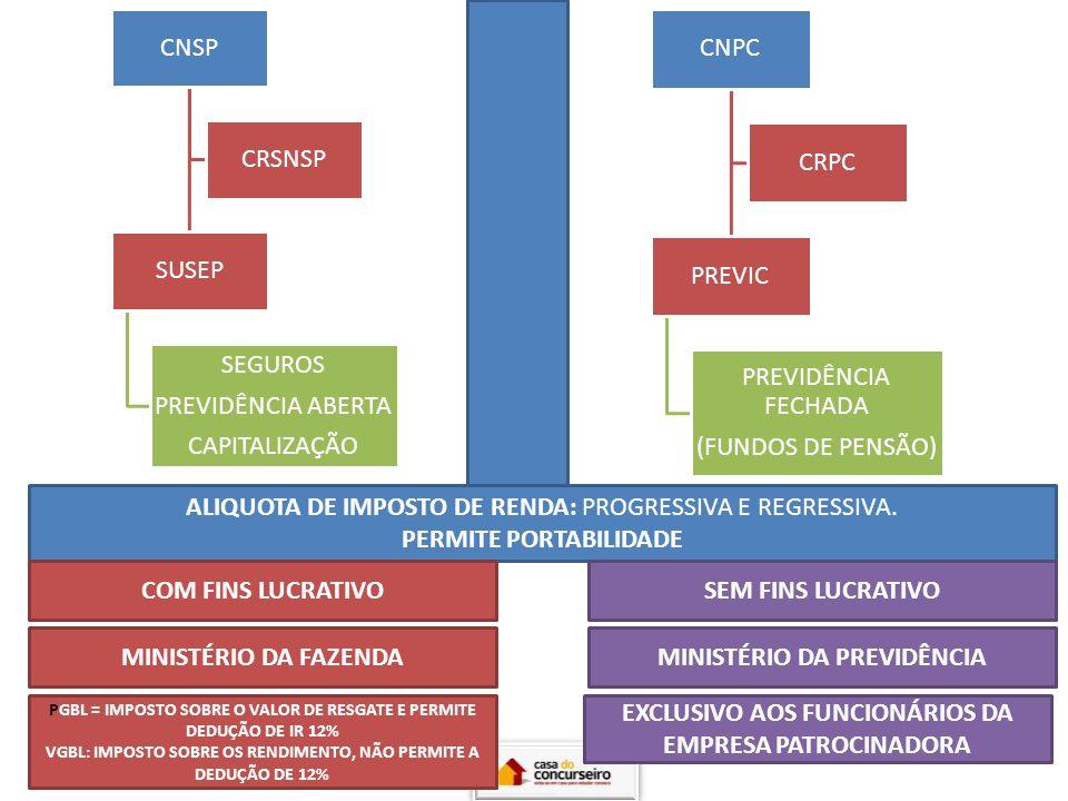 CNPC PREVIC PREVIDÊNCIA FECHADA (FUNDOS DE PENSÃO) CRPC CNSP SUSEP SEGUROS PREVIDÊNCIA ABERTA CAPITALIZAÇÃO CRSNSP ALIQUOTA DE IMPOSTO DE RENDA: PROGR