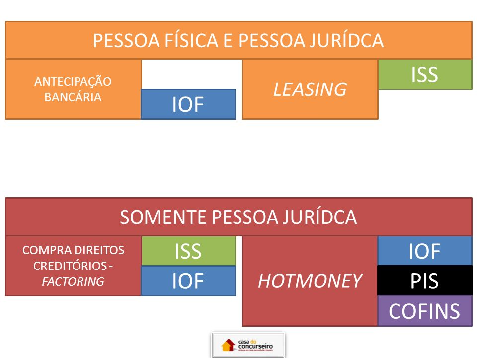 CDB/RDB/LETRA CÂMBIO POUPANÇA CDB/RDB: BANCOS LC: FINANCEIRAS SOC.