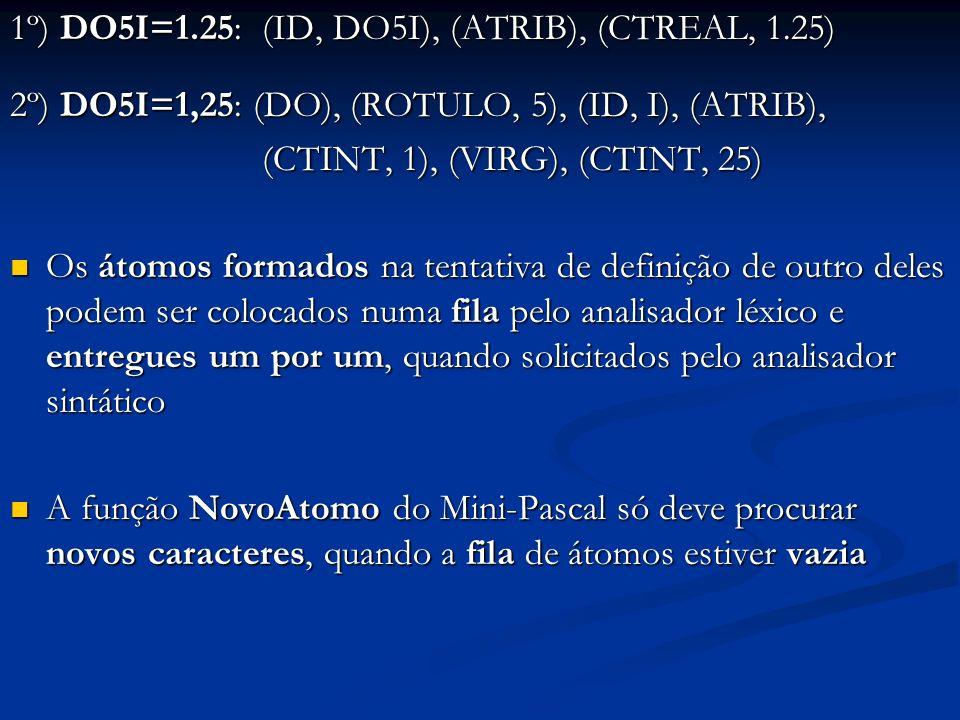 1º) DO5I=1.25: (ID, DO5I), (ATRIB), (CTREAL, 1.25) 2º) DO5I=1,25: (DO), (ROTULO, 5), (ID, I), (ATRIB), (CTINT, 1), (VIRG), (CTINT, 25) (CTINT, 1), (VIRG), (CTINT, 25) Os átomos formados na tentativa de definição de outro deles podem ser colocados numa fila pelo analisador léxico e entregues um por um, quando solicitados pelo analisador sintático Os átomos formados na tentativa de definição de outro deles podem ser colocados numa fila pelo analisador léxico e entregues um por um, quando solicitados pelo analisador sintático A função NovoAtomo do Mini-Pascal só deve procurar novos caracteres, quando a fila de átomos estiver vazia A função NovoAtomo do Mini-Pascal só deve procurar novos caracteres, quando a fila de átomos estiver vazia