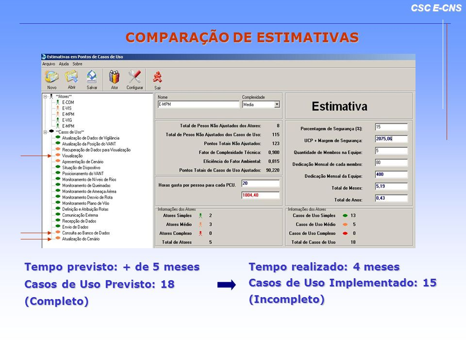 CSC E-CNS COMPARAÇÃO DE ESTIMATIVAS Tempo previsto: + de 5 meses Casos de Uso Previsto: 18 (Completo) Tempo realizado: 4 meses Casos de Uso Implementa