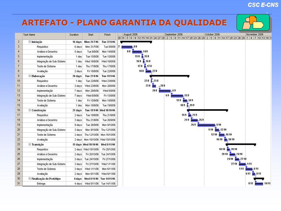 CSC E-CNS ARTEFATO - PLANO GARANTIA DA QUALIDADE Documentação Base PD, PDT, SPE, ESU PD, PDT, SPE, ESUMétricas IBM - Rational Test RealTime IBM - Rati