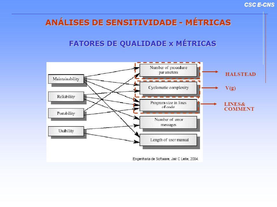CSC E-CNS ANÁLISES DE SENSITIVIDADE - MÉTRICAS Complexidade Computacional do Código Fonte (Halstead Metrics)Complexidade Computacional do Código Fonte (Halstead Metrics) Medida de complexidade a partir de operandos e operadores no módulo.