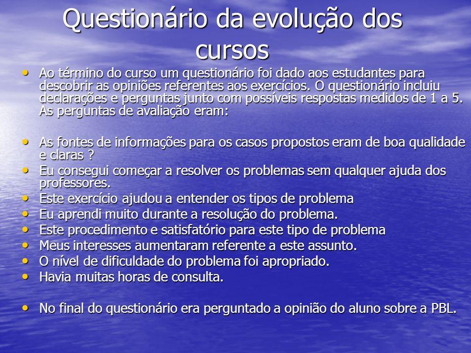 Questionário da evolução dos cursos Ao término do curso um questionário foi dado aos estudantes para descobrir as opiniões referentes aos exercícios.