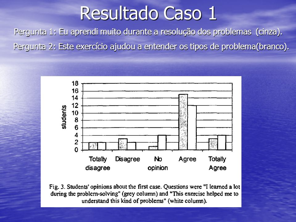 Resultado Caso 1 Pergunta 1: Eu aprendi muito durante a resolução dos problemas (cinza). Pergunta 2: Este exercício ajudou a entender os tipos de prob
