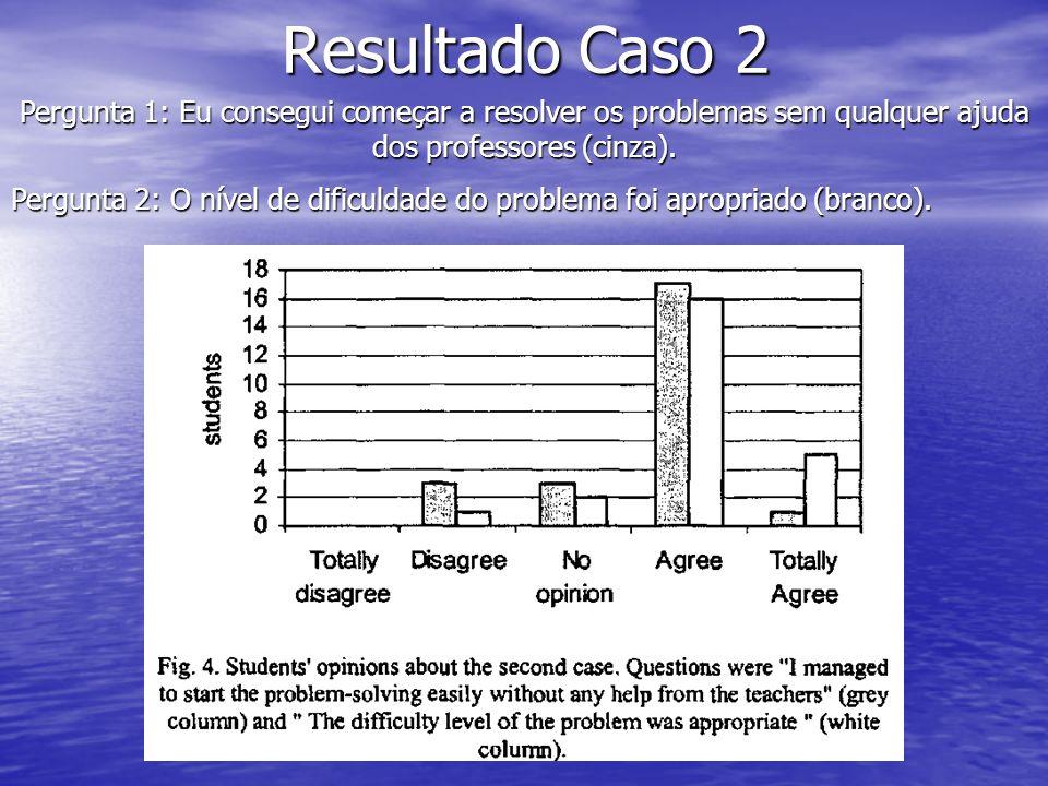 Resultado Caso 2 Pergunta 1: Eu consegui começar a resolver os problemas sem qualquer ajuda dos professores (cinza).