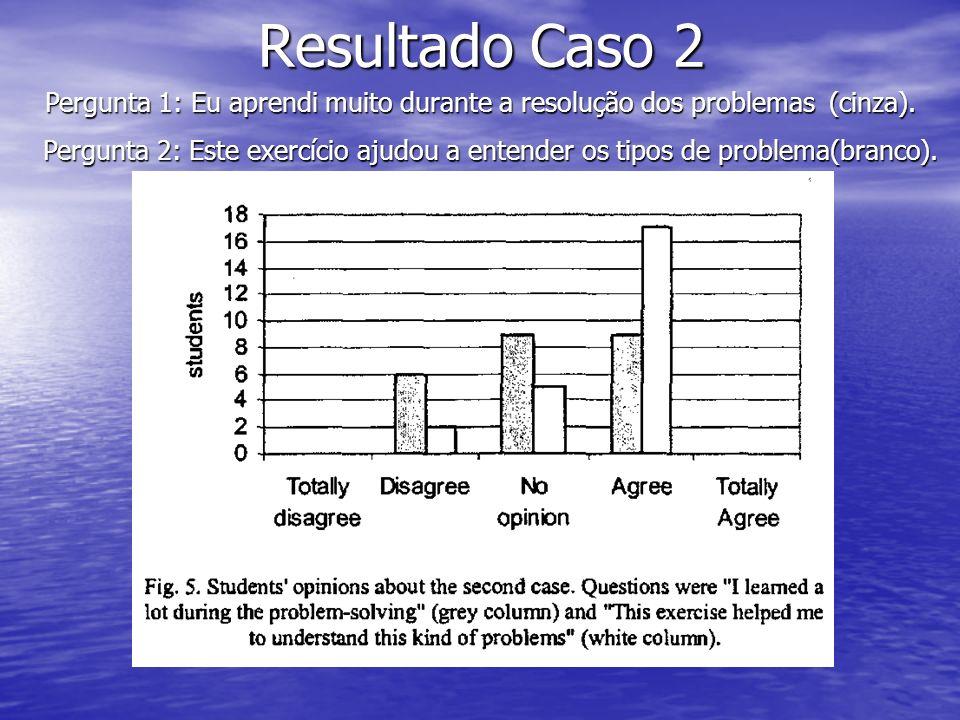 Resultado Caso 2 Pergunta 1: Eu aprendi muito durante a resolução dos problemas (cinza). Pergunta 2: Este exercício ajudou a entender os tipos de prob
