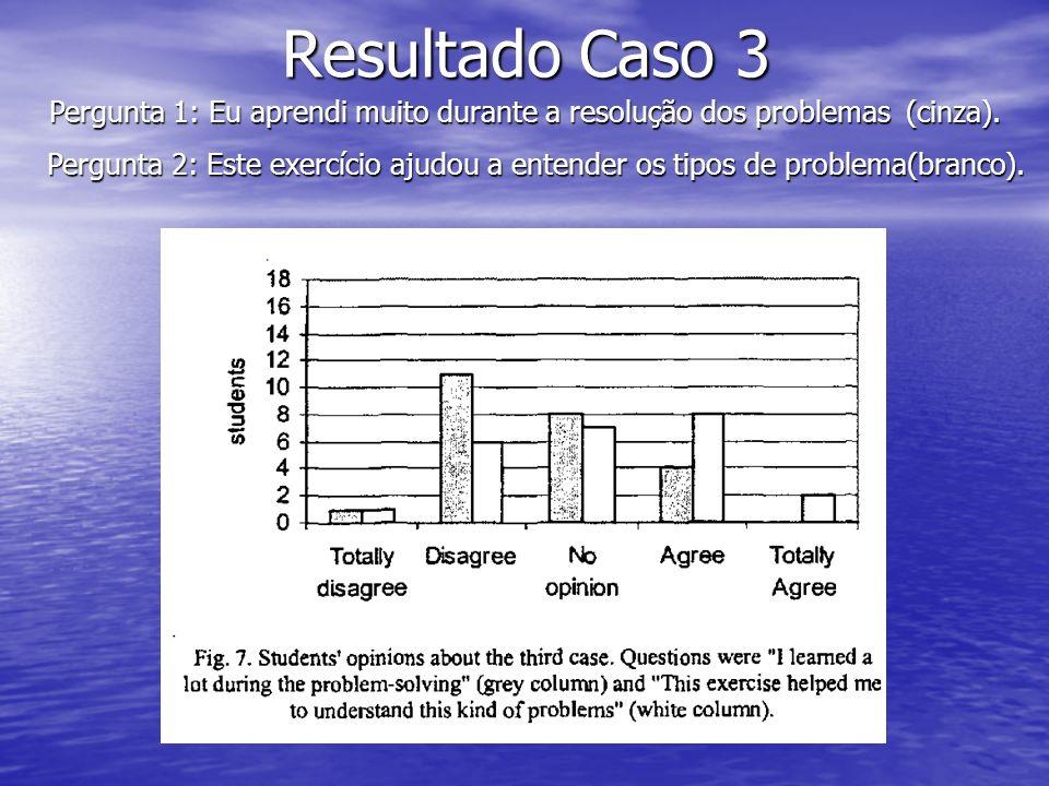 Resultado Caso 3 Pergunta 1: Eu aprendi muito durante a resolução dos problemas (cinza). Pergunta 2: Este exercício ajudou a entender os tipos de prob