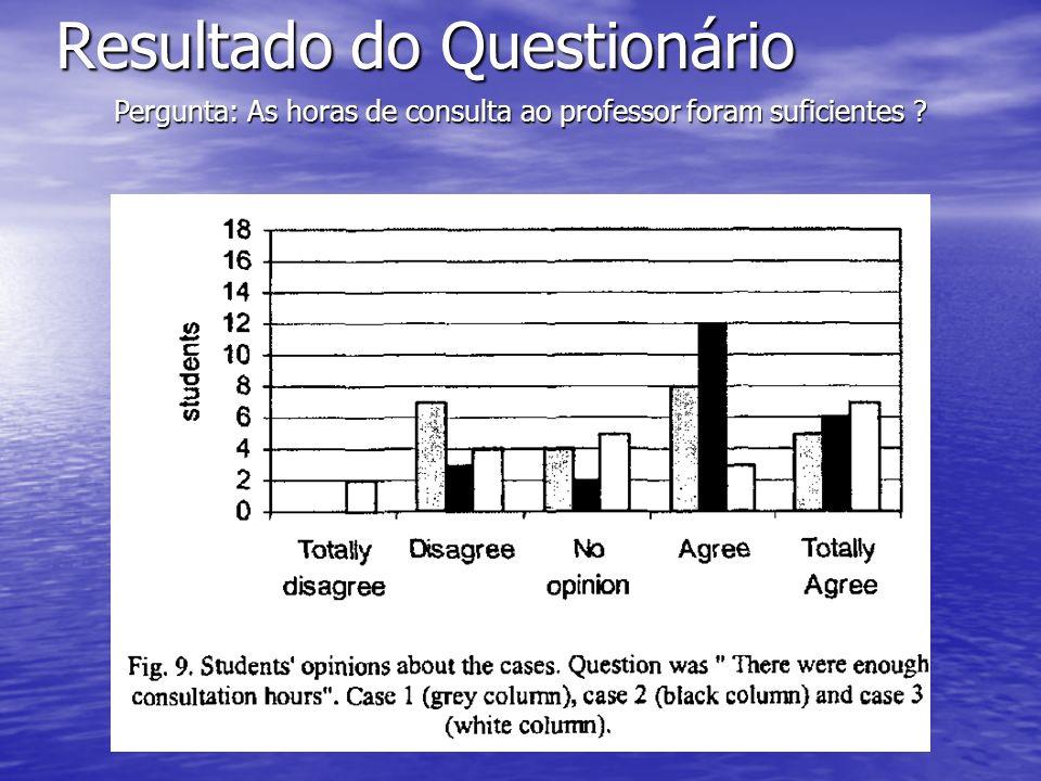 Resultado do Questionário Pergunta: As horas de consulta ao professor foram suficientes ?