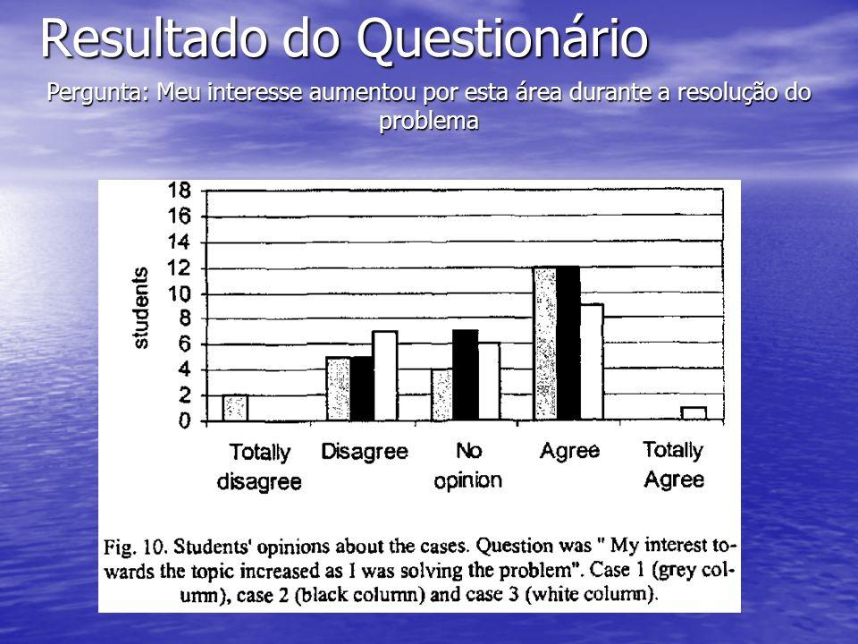 Resultado do Questionário Pergunta: Meu interesse aumentou por esta área durante a resolução do problema