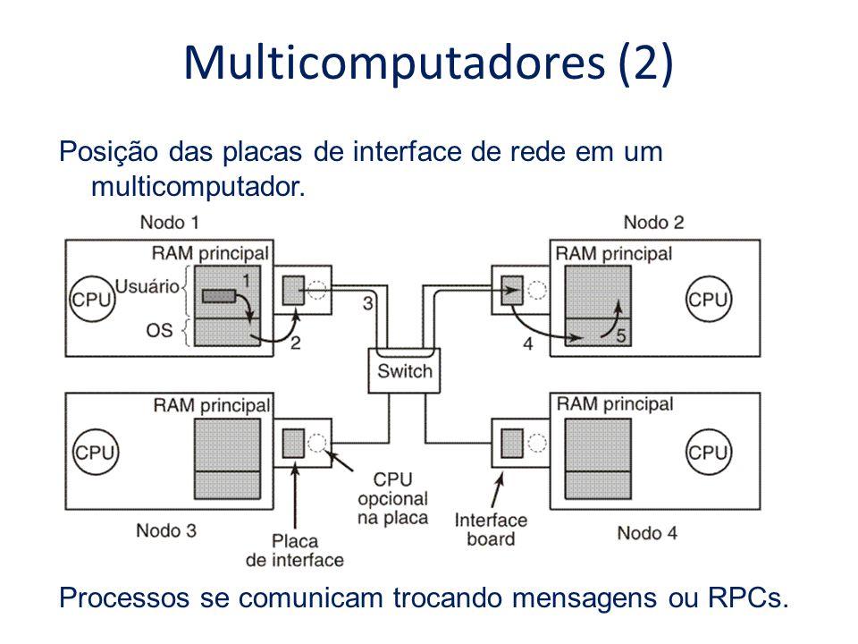Multicomputadores (2) Posição das placas de interface de rede em um multicomputador. Processos se comunicam trocando mensagens ou RPCs.