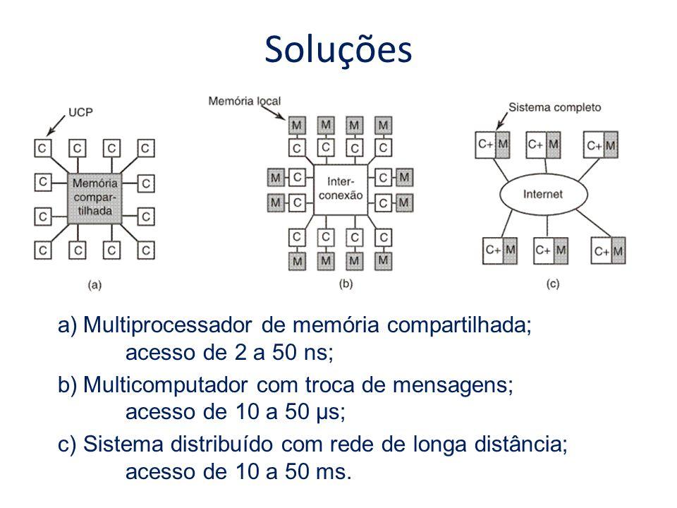 Soluções a)Multiprocessador de memória compartilhada; acesso de 2 a 50 ns; b)Multicomputador com troca de mensagens; acesso de 10 a 50 µs; c)Sistema d