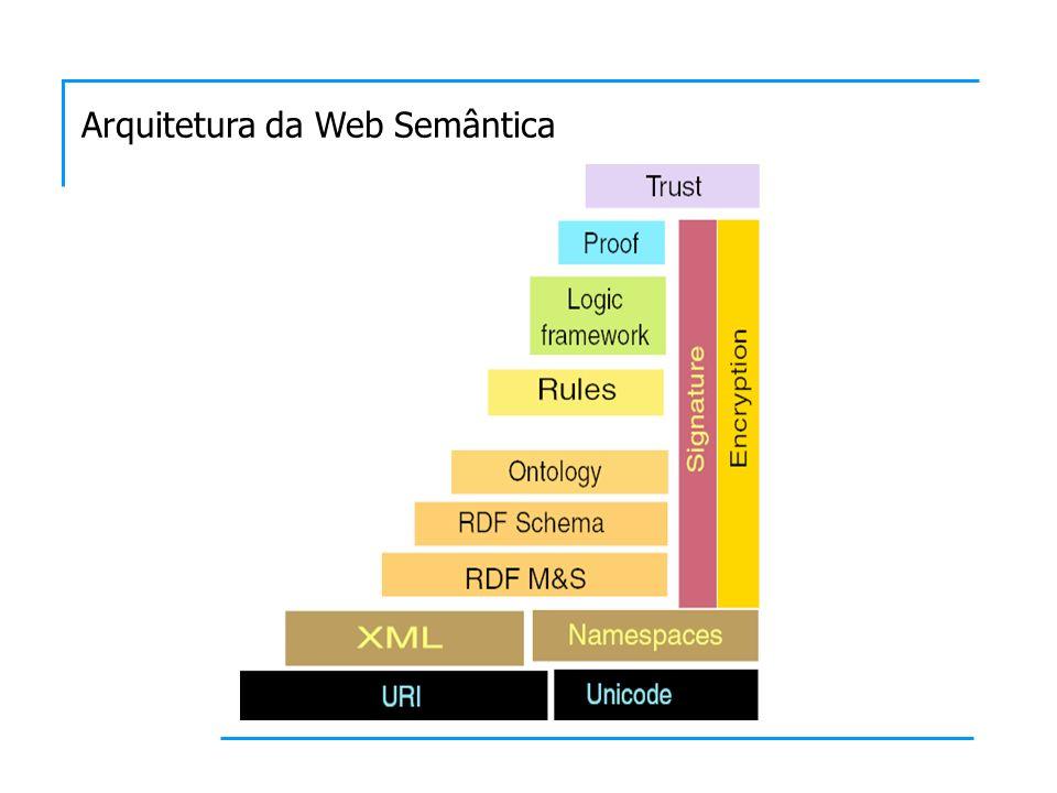 Arquitetura da Web Semântica