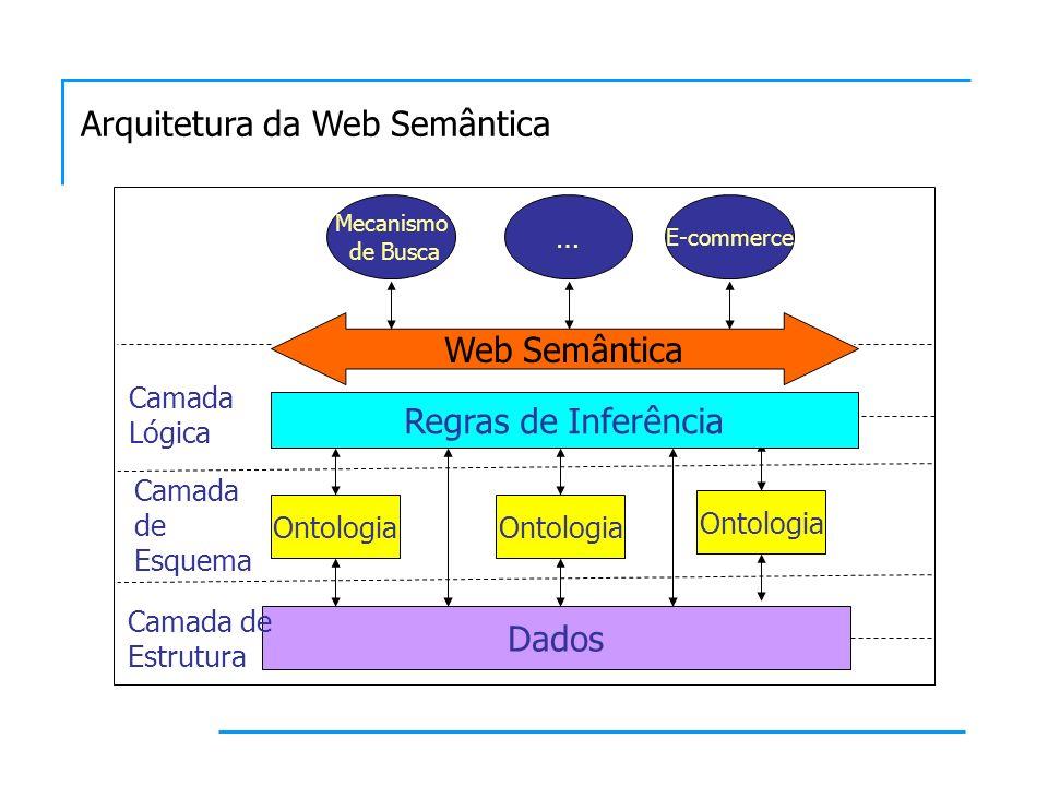 Dados Web Semântica Mecanismo de Busca Ontologia Camada de Estrutura Camada de Esquema Regras de Inferência Camada Lógica … E-commerce
