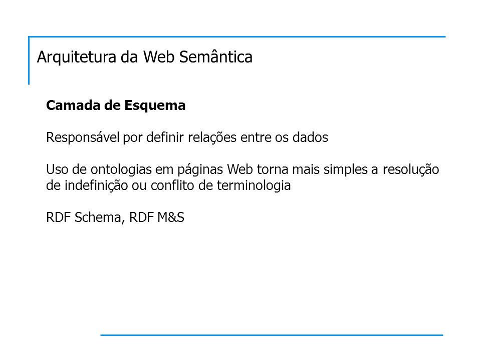 Arquitetura da Web Semântica Camada de Esquema Responsável por definir relações entre os dados Uso de ontologias em páginas Web torna mais simples a resolução de indefinição ou conflito de terminologia RDF Schema, RDF M&S
