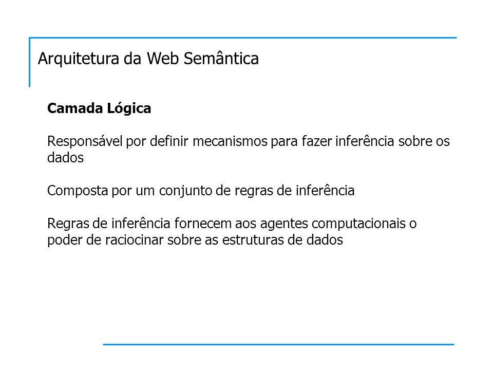 Arquitetura da Web Semântica Camada Lógica Responsável por definir mecanismos para fazer inferência sobre os dados Composta por um conjunto de regras de inferência Regras de inferência fornecem aos agentes computacionais o poder de raciocinar sobre as estruturas de dados