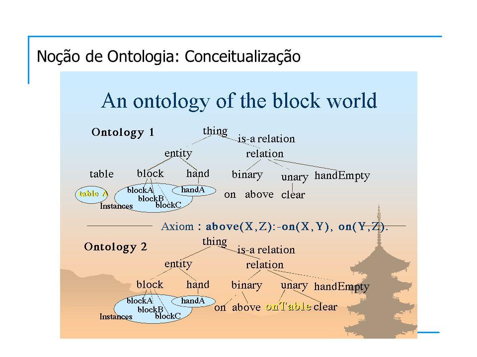 Noção de Ontologia: Conceitualização