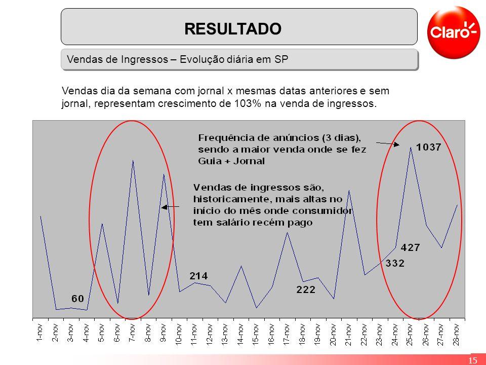 15 Vendas de Ingressos – Evolução diária em SP RESULTADO Vendas dia da semana com jornal x mesmas datas anteriores e sem jornal, representam crescimento de 103% na venda de ingressos.