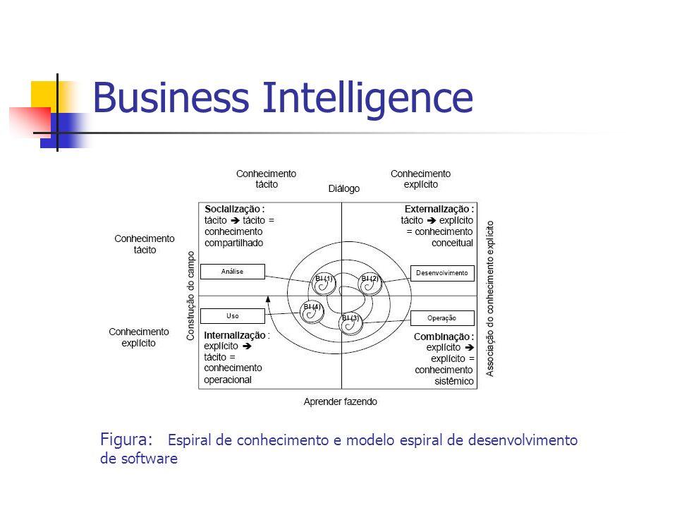 Business Intelligence Figura: Espiral de conhecimento e modelo espiral de desenvolvimento de software