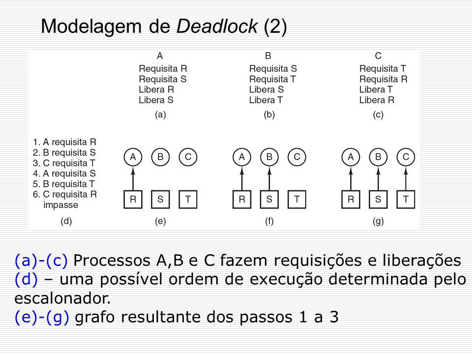 Modelagem de Deadlock (1) Deadlocks podem ser modelados com grafos dirigidos Círculo: processoQuadrado: recurso a) recurso R alocado ao processo A b)