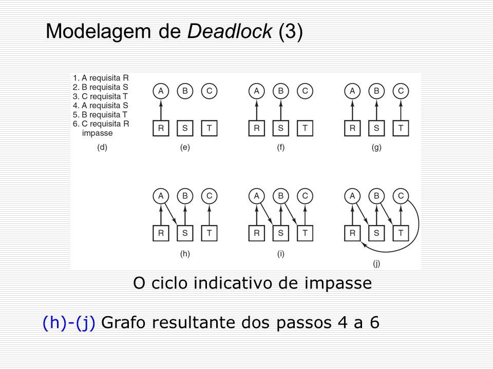 Modelagem de Deadlock (2) (a)-(c) Processos A,B e C fazem requisições e liberações (d) – uma possível ordem de execução determinada pelo escalonador.