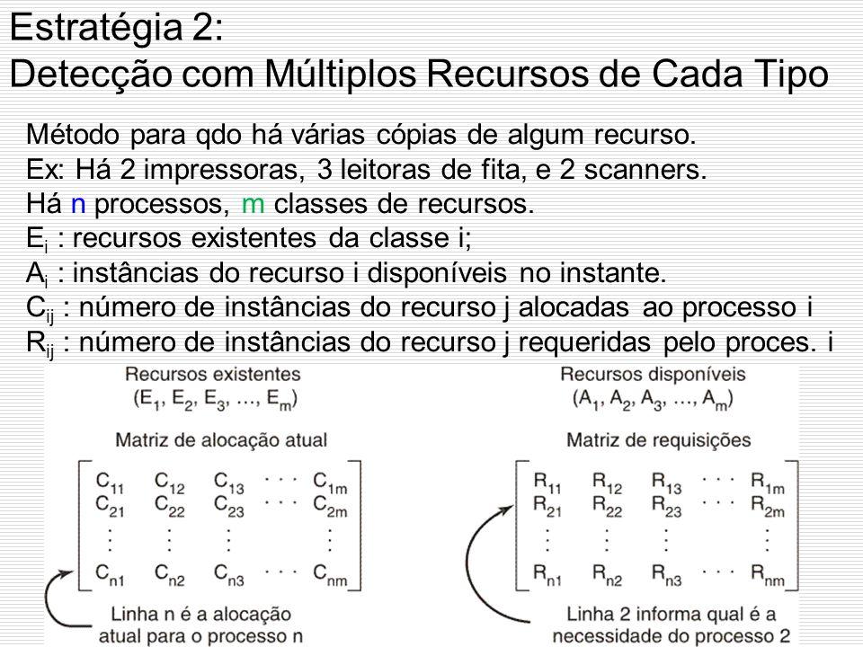 Estratégia 2: Detecção com um Recurso de Cada Tipo Observe a posse e solicitações de recursos Um ciclo pode ser encontrado dentro do grafo, denotando
