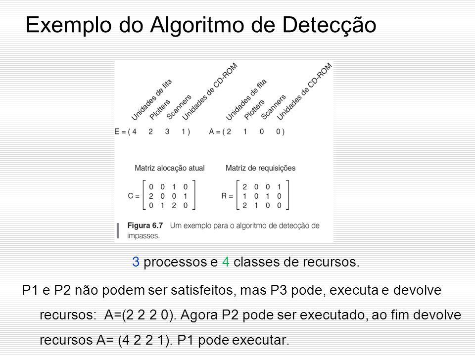 Estratégia 2: Algoritmo de Detecção Supõe que todos os processos manterão os recursos que adquirirem até que terminem. 1.Procure um processo desmarcad