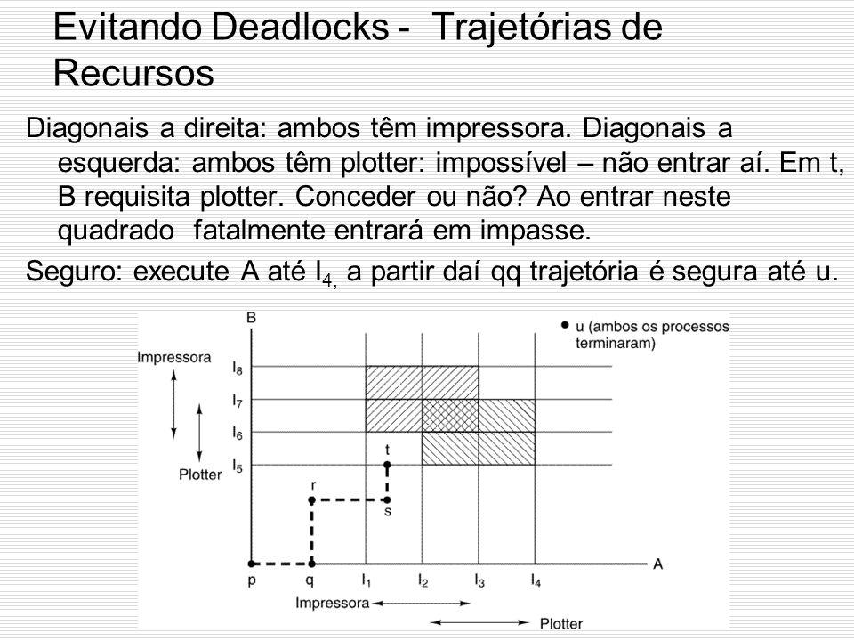 Estratégia 3: Evitando Deadlocks Trajetórias de Recursos Os recursos são requisitados um de cada vez. Eixo x: instruções executadas por A; Eixo y exec